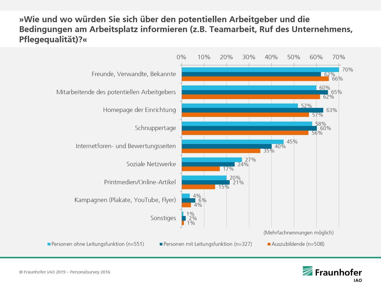 Personalsurvey-Grafik: Wie und wo würden Sie sich über den potentiellen Arbeitgeber und die Bedingungen am Arbeitsplatz informieren (z.B. Teamarbeit, Ruf des Unternehmens, Pflegequalität)?