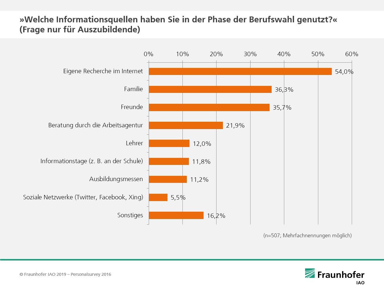 Personalsurvey-Grafik: Welche Informationsquellen haben Sie in der Phase der Berufswahl genutzt? (Frage nur für Auszubildende)